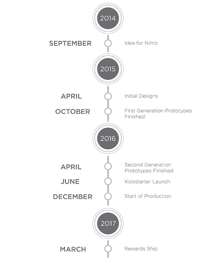 Creative Roots Marketing & Design - Nimb Kickstarter Timeline Design