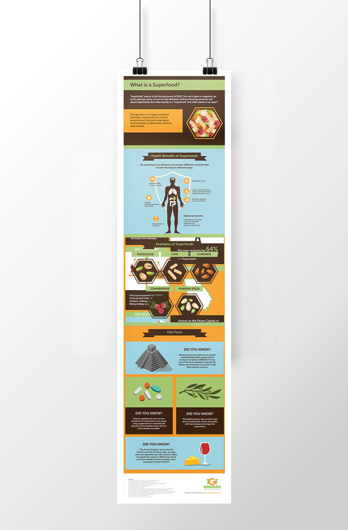 Creative Roots Marketing & Design - Infographic for Truly Good Foods